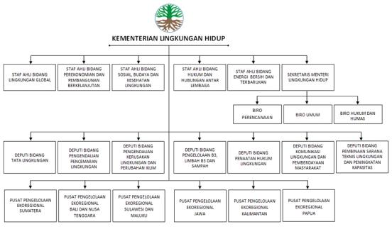 struktur-organisasi-klh-RI.jpg